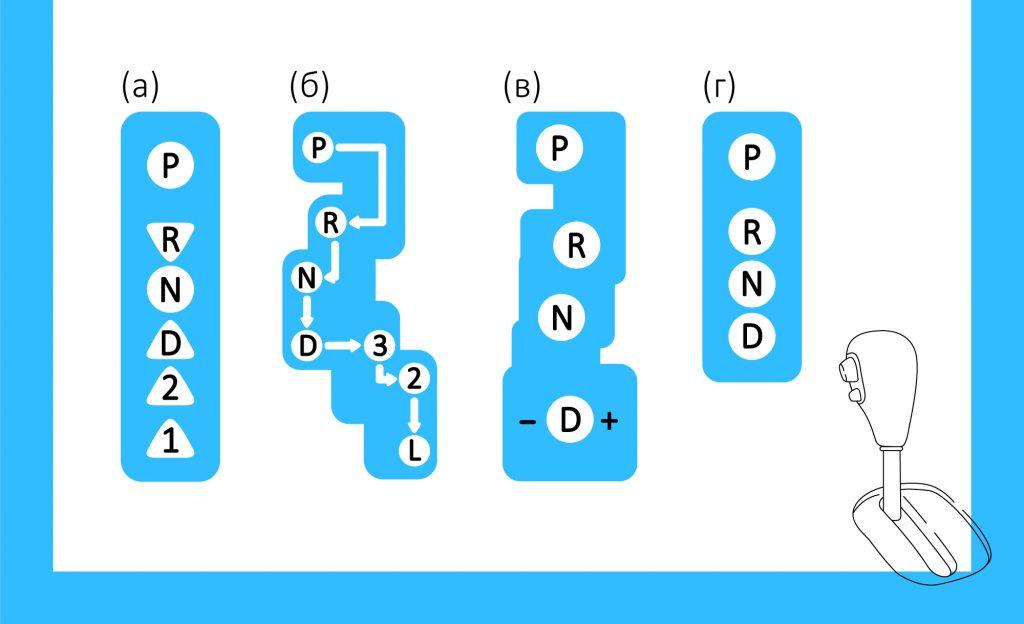 Разновидности автоматической коробки передач.
