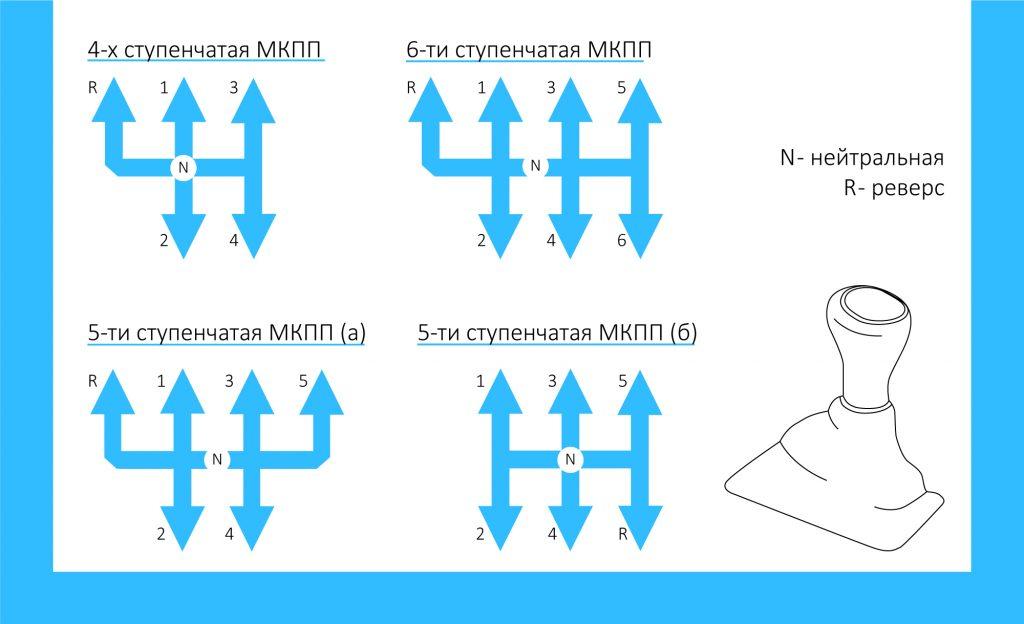 Виды механической коробки передач: минимально 4, максимально - 6 ступеней.