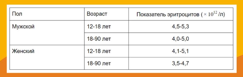 Таблица нормы эритроцитов для взрослых