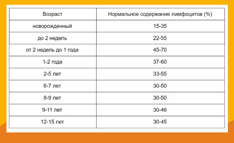 Норма лимфоцитов для детей