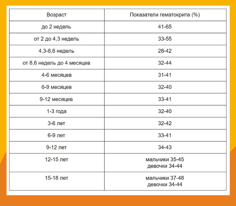 Показатели гематокрита у детей