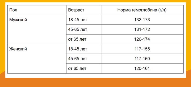 Показатели гемоглобина (HGB)
