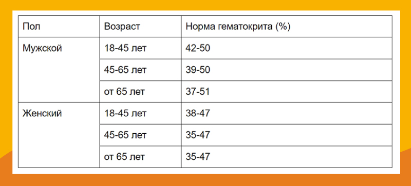Норма гематокрита