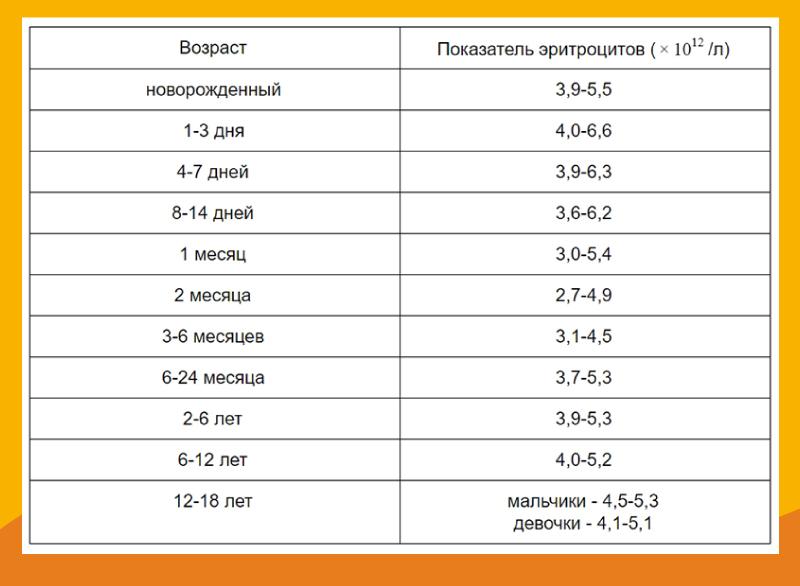 Показатель эритроцитов для детей