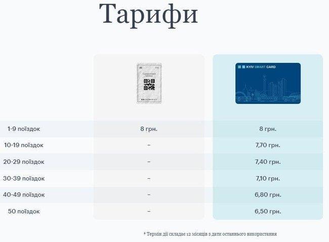 Тарифы при оплате поездок через транспортную карту Kiev Smart Card