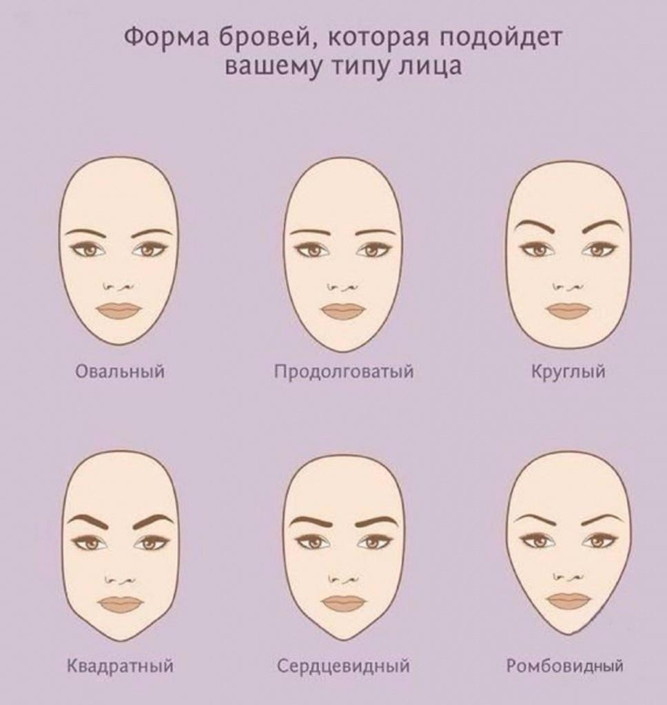 Таблица сочетаний типов лица и форм бровей