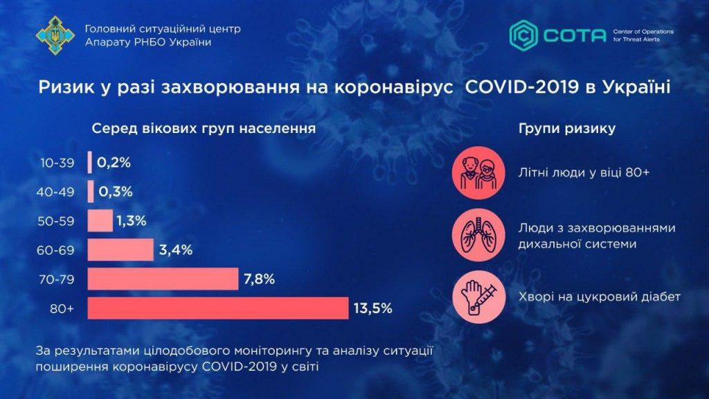 Ризик смерті від коронавіруса за різними віковими категоріями