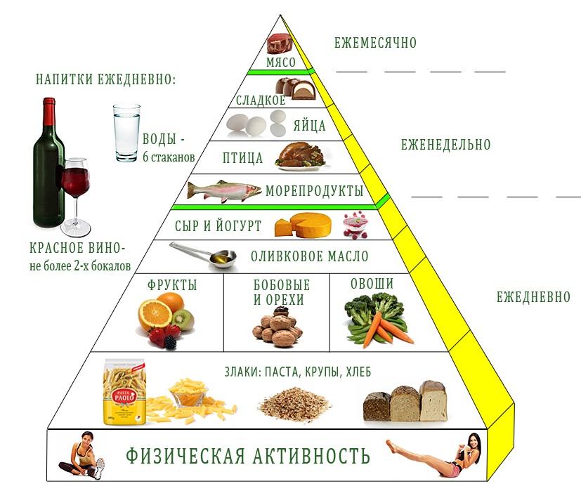 Средиземноморская диета для сердца