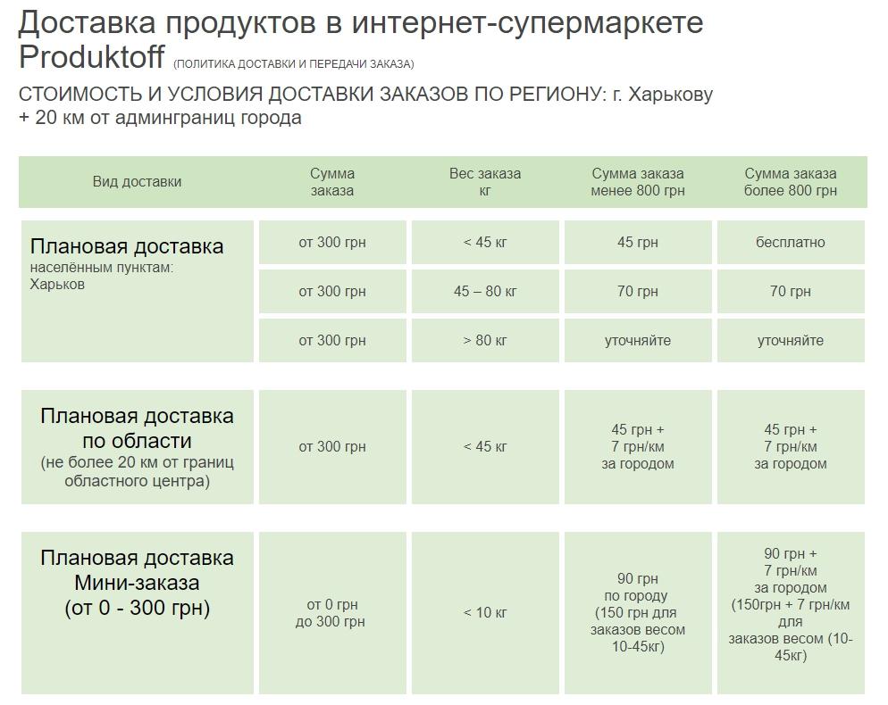 Produktoff Харьков