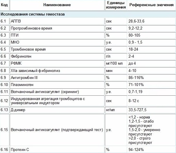 Нормы показателей свертываемости крови (расширенная коагулограмма)