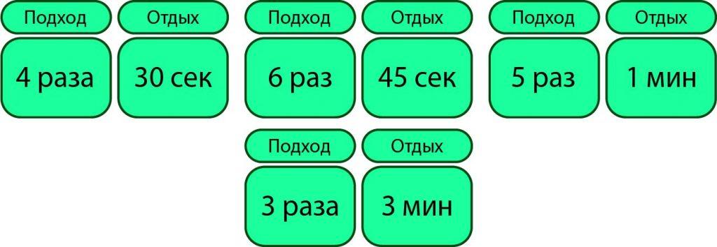 4 подхода по 4/6/5//3 раза с перерывом на отдых 30/45/60/180 секунд